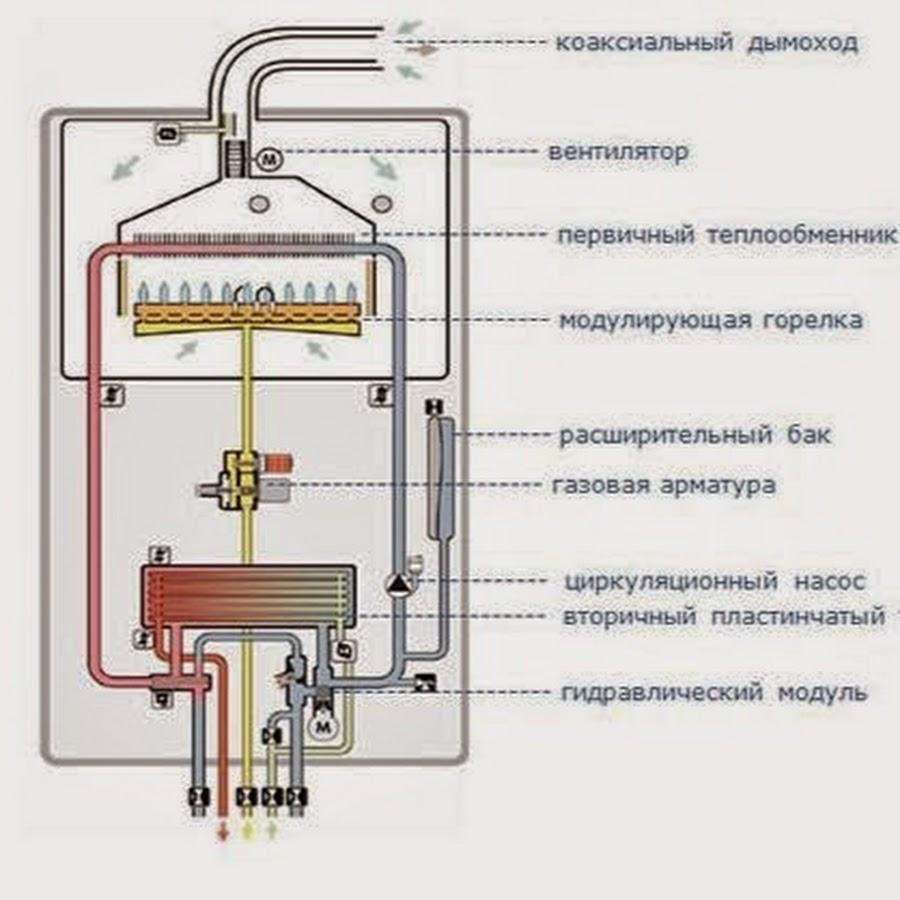 Котел газовый двухконтурный своими руками