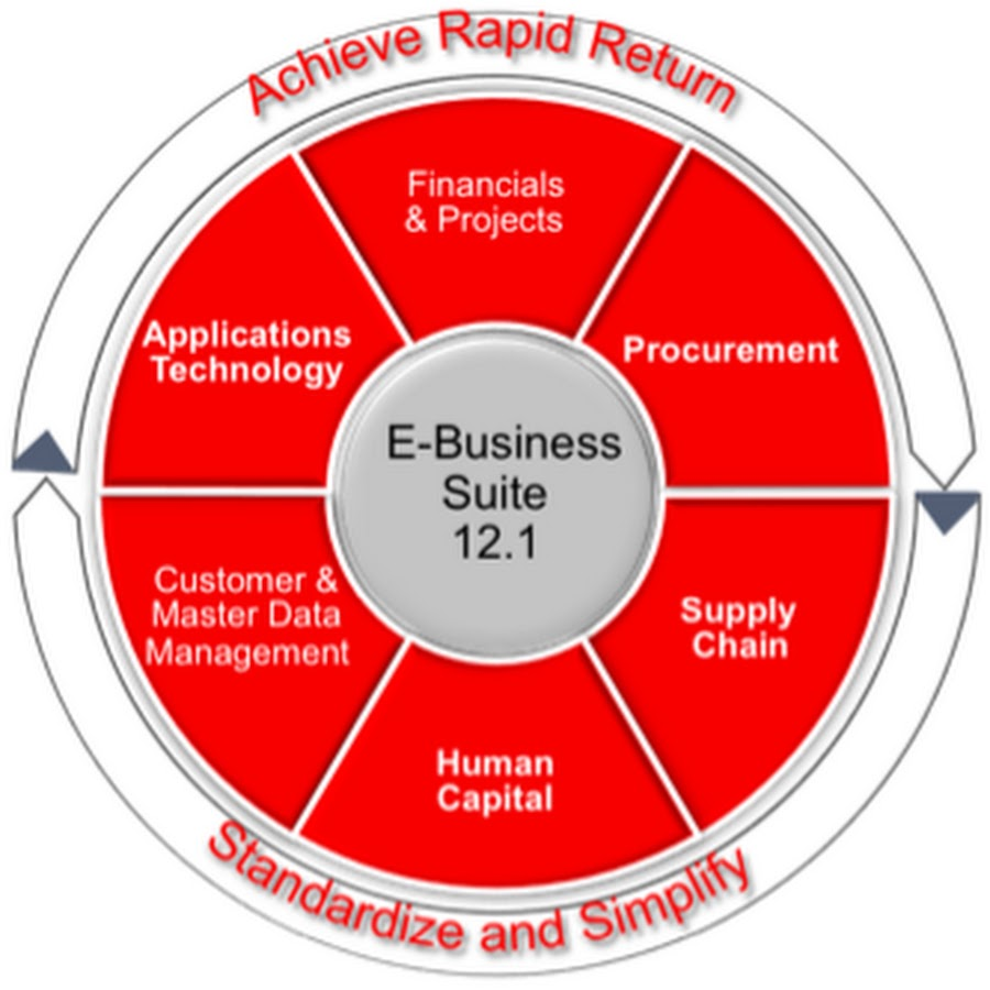 oracle e business suite Review of oracle e-business suite crm software: system overview, features, price and cost information get free demos and compare to similar programs.
