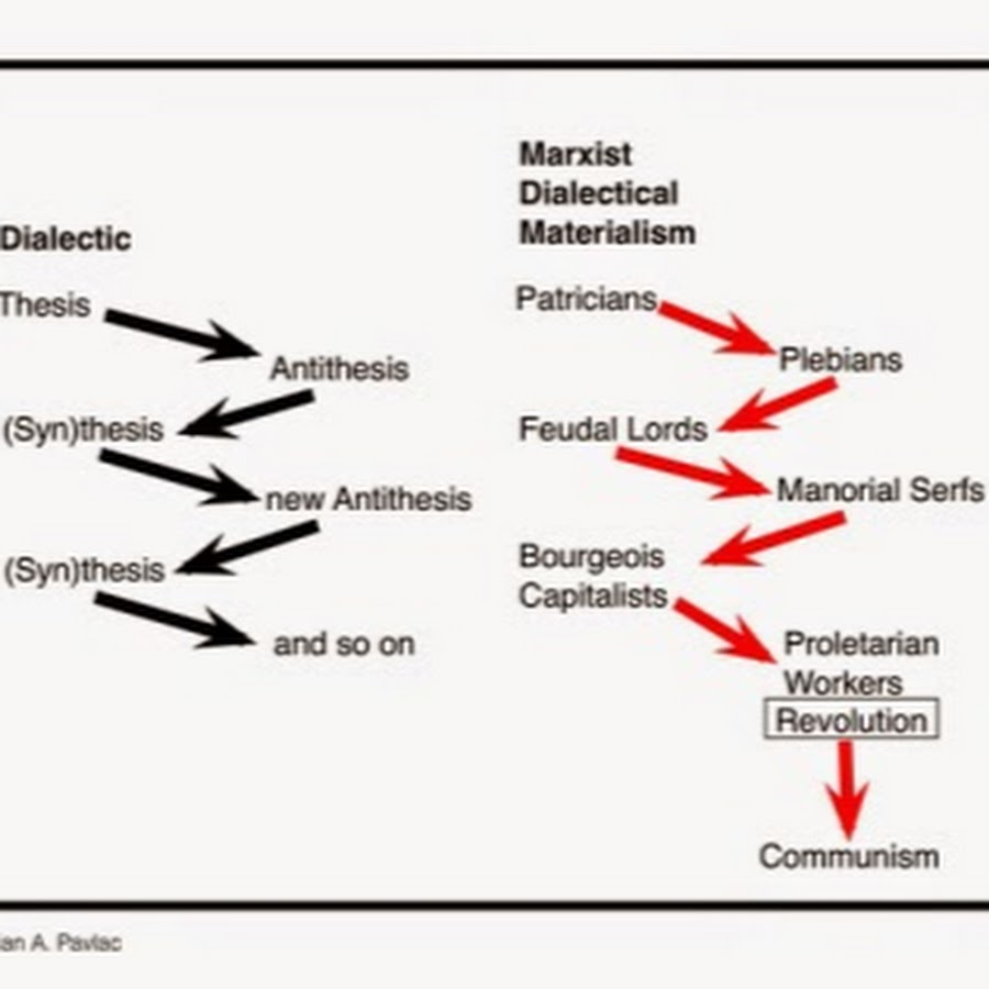 Dialectical Materialism - YouTube