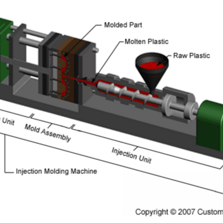 a description of the process of injection molding What is scientific molding scientific molding takes the injection-molding process to a much higher level of precision—making it ideal for complex, critical-use plastic parts and products.