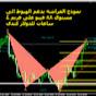 احمد رضوان الفوركس والبورصه العالميه