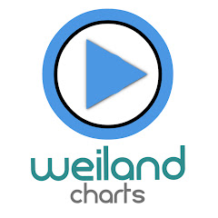 Weiland Charts