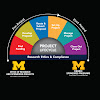 ORSP (Research) and Sponsored Programs (Finance) - University of Michigan