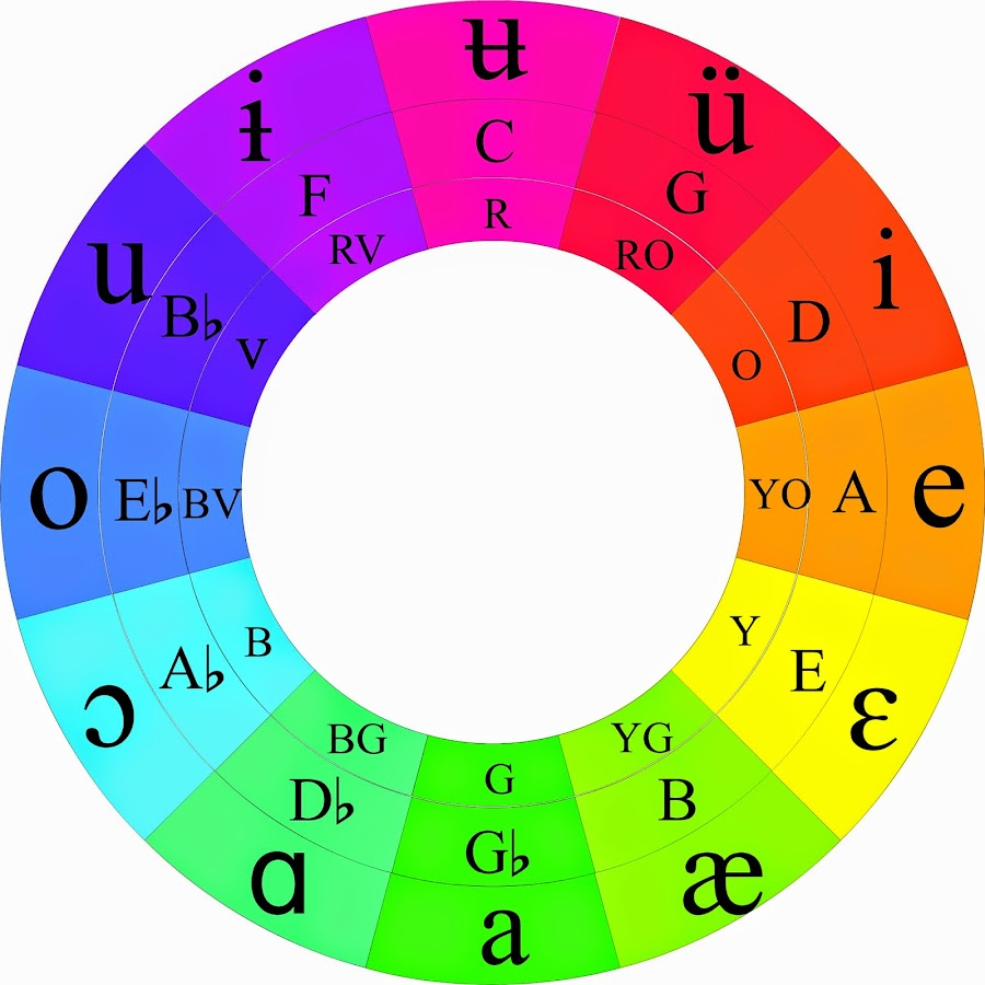 Color Wheel Music Theory Youtube