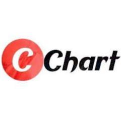 Current Chart