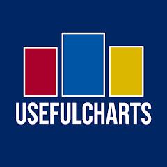 UsefulCharts Net Worth