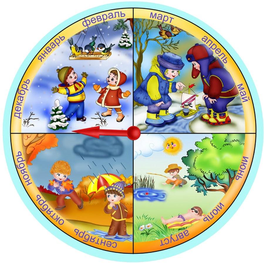 Картинка времена года для детей в форме круга