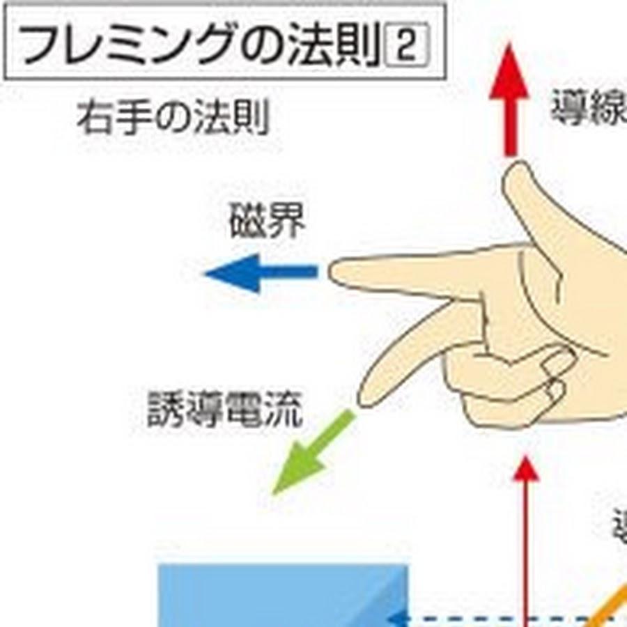 の フレミング 法則 右手